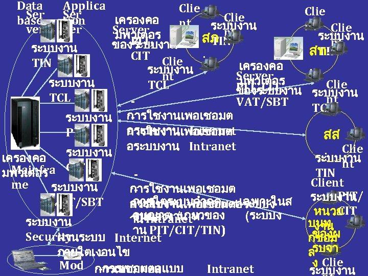 Data Ser base ver Applica Clie Ser Clie เครองคอ tion nt ระบบงาน nt Clie