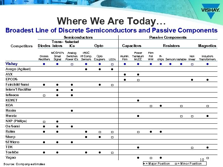 Where We Are Today… Broadest Line of Discrete Semiconductors and Passive Components Competitors Semiconductors