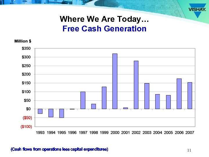 Where We Are Today… Free Cash Generation (Cash flows from operations less capital expenditures)