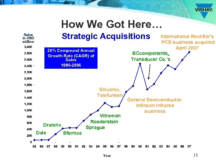 How We Got Here… Strategic Acquisitions Sales in USD million International Rectifier's PCS business