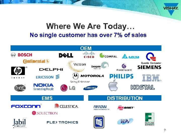 Where We Are Today… No single customer has over 7% of sales OEM EMS