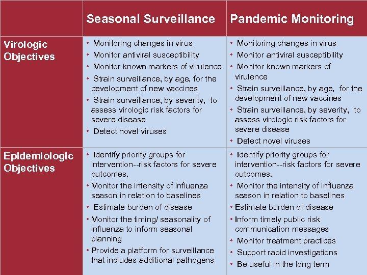 Seasonal Surveillance Pandemic Monitoring Virologic Objectives • Monitoring changes in virus • Monitor antiviral