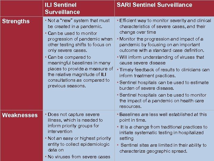 "ILI Sentinel Surveillance SARI Sentinel Surveillance Strengths • Not a ""new"" system that must"