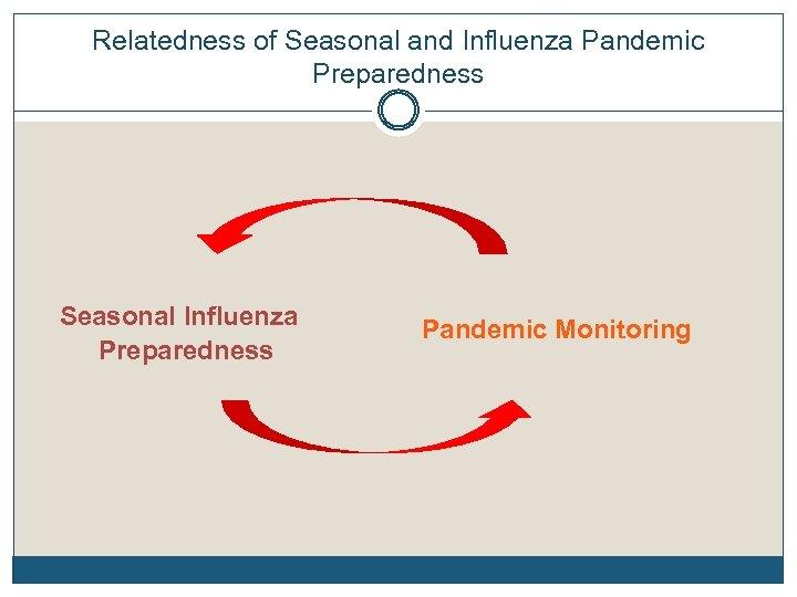 Relatedness of Seasonal and Influenza Pandemic Preparedness Seasonal Influenza Preparedness Pandemic Monitoring
