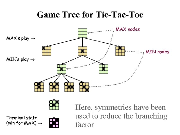 Game Tree for Tic-Tac-Toe MAX nodes MAX's play MIN nodes MIN's play Terminal state