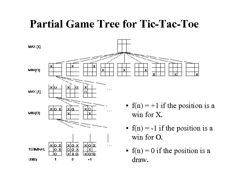 Partial Game Tree for Tic-Tac-Toe • f(n) = +1 if the position is a