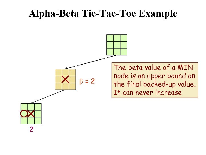 Alpha-Beta Tic-Tac-Toe Example b=2 2 The beta value of a MIN node is an