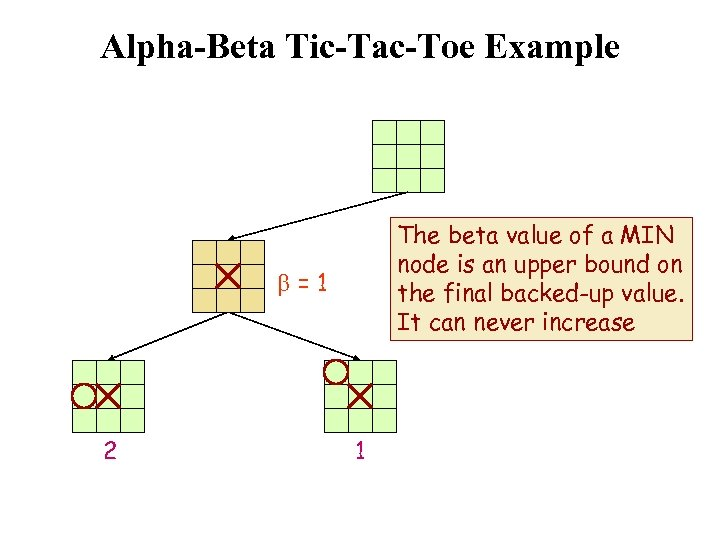 Alpha-Beta Tic-Tac-Toe Example The beta value of a MIN node is an upper bound