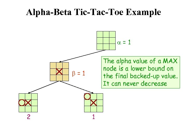 Alpha-Beta Tic-Tac-Toe Example a=1 The alpha value of a MAX node is a lower