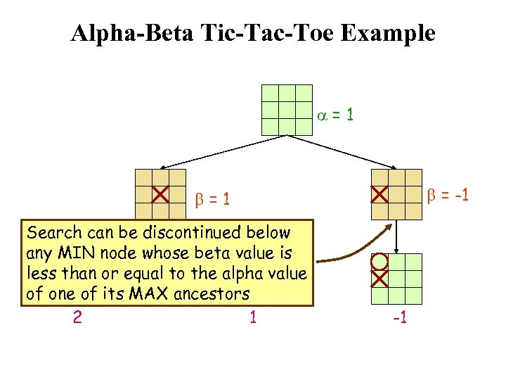 Alpha-Beta Tic-Tac-Toe Example a=1 b = -1 b=1 Search can be discontinued below any