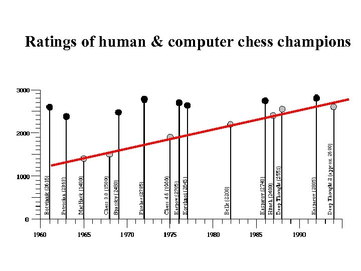 Ratings of human & computer chess champions