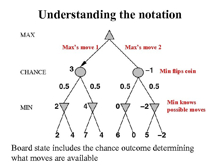 Understanding the notation Max's move 1 Max's move 2 Min flips coin Min knows