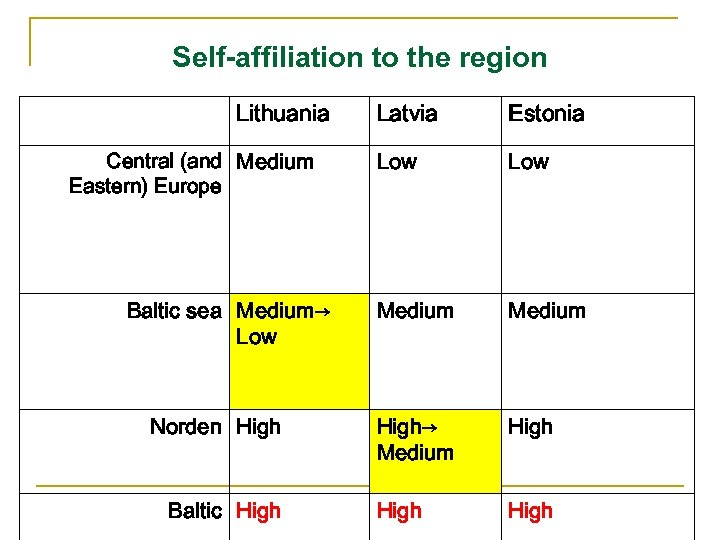 Self-affiliation to the region Lithuania Central (and Medium Eastern) Europe Baltic sea Medium→ Low