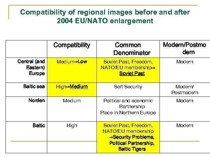 Compatibility of regional images before and after 2004 EU/NATO enlargement Compatibility Common Denominator Modern/Postmo