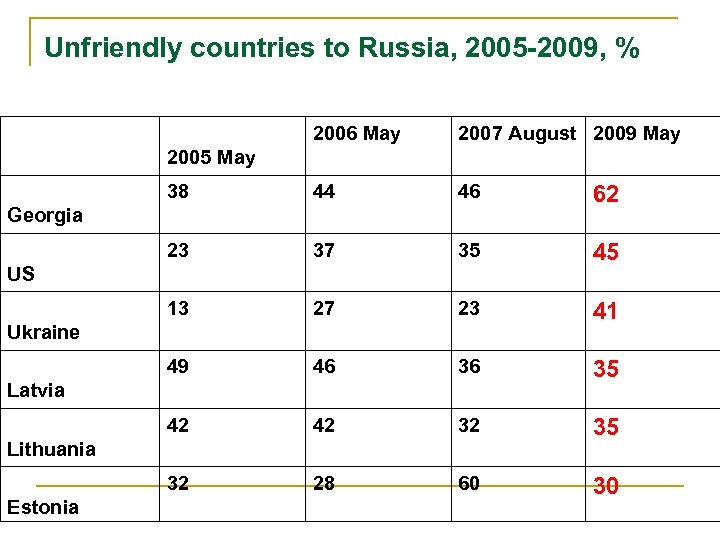 Unfriendly countries to Russia, 2005 -2009, % 2006 May 2007 August 2009 May 38