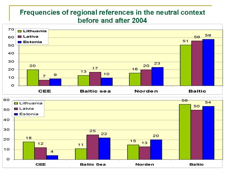 Frequencies of regional references in the neutral context before and after 2004