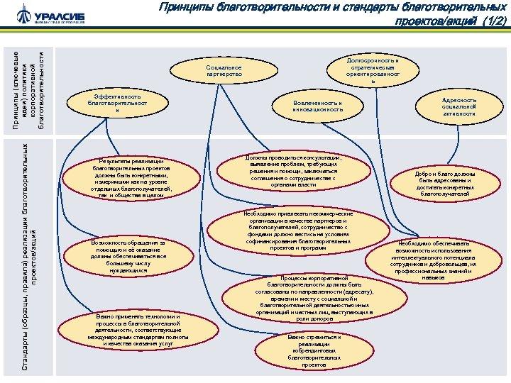 Стандарты (образцы, правила) реализации благотворительных проектов/акций Принципы (ключевые идеи) политики корпоративной благотворительности Принципы благотворительности