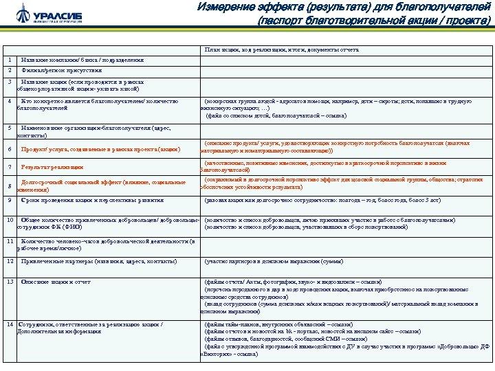 Измерение эффекта (результата) для благополучателей (паспорт благотворительной акции / проекта) План акции, ход реализации,