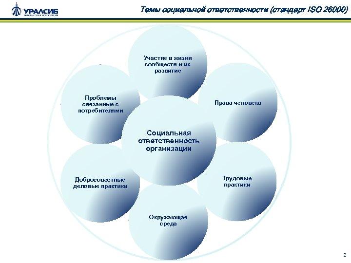 Темы социальной ответственности (стандарт ISO 26000) Участие в жизни сообществ и их развитие Проблемы
