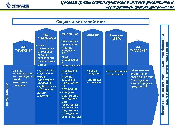 Целевые группы благополучателей в системе филантропии и корпоративной благотворительности ДФ
