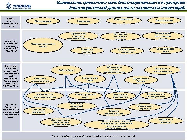 Взаимосвязь ценностного поля благотворительности и принципов благотворительной деятельности (социальных инвестиций) Общие ценности благотворитель ности