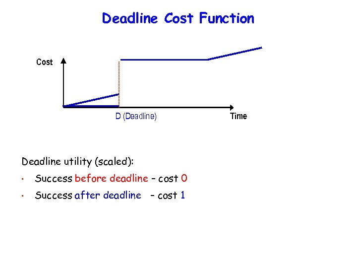 Deadline Cost Function Cost D (Deadline) Deadline utility (scaled): • Success before deadline –