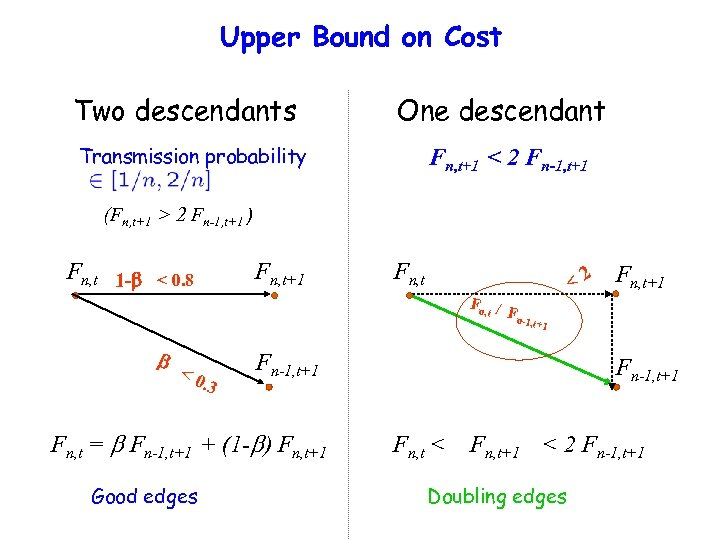 Upper Bound on Cost Two descendants One descendant Transmission probability Fn, t+1 < 2
