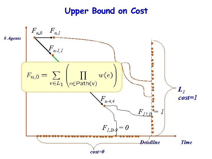 Upper Bound on Cost Fn, 0 Fn, 1 # Agents Fn-1, 1 Fn-2, 2