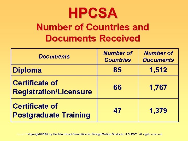 HPCSA Number of Countries and Documents Received Number of Countries Number of Documents Diploma