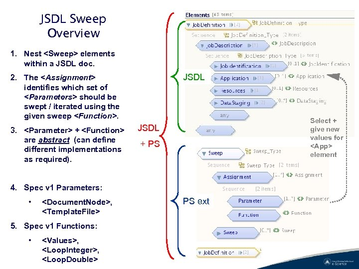 JSDL Sweep Overview 1. Nest <Sweep> elements within a JSDL doc. JSDL 2. The
