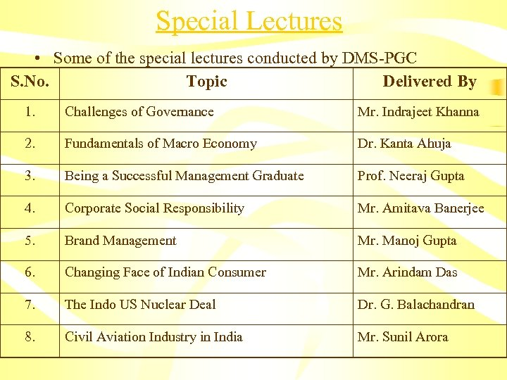 Special Lectures • Some of the special lectures conducted by DMS-PGC S. No. Topic