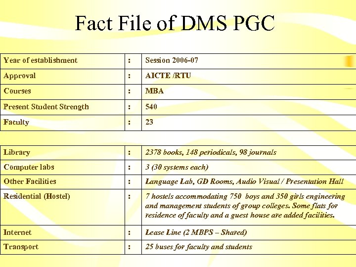 Fact File of DMS PGC Year of establishment : Session 2006 -07 Approval :