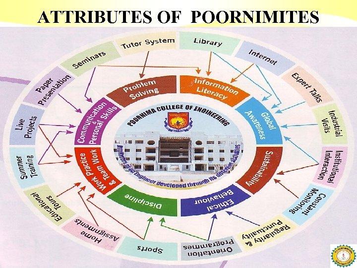 ATTRIBUTES OF POORNIMITES