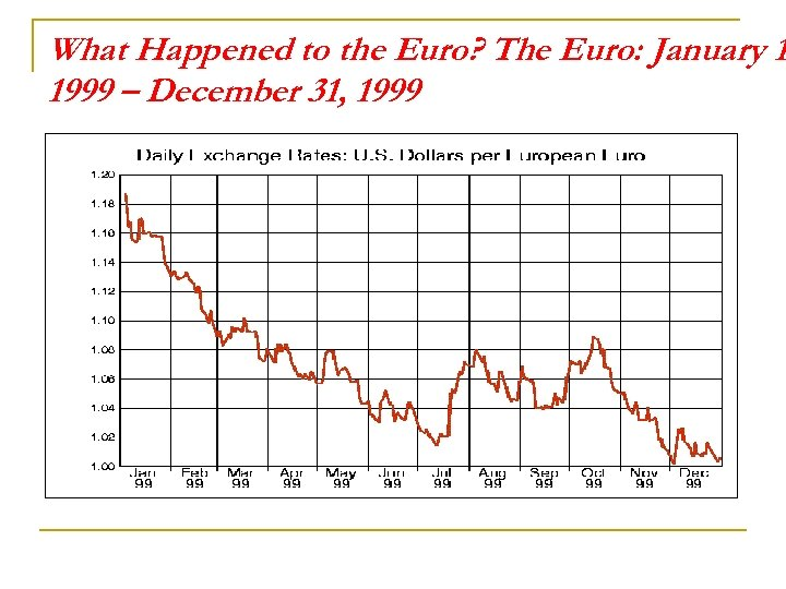 What Happened to the Euro? The Euro: January 1 1999 – December 31, 1999