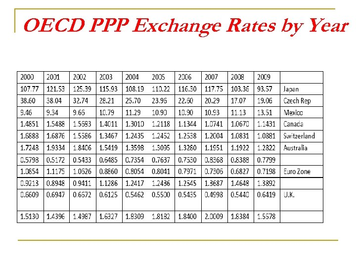 OECD PPP Exchange Rates by Year