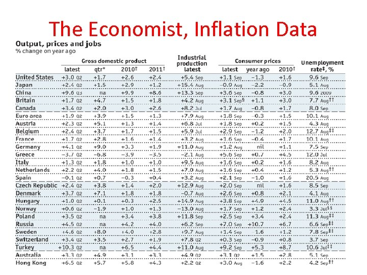 The Economist, Inflation Data