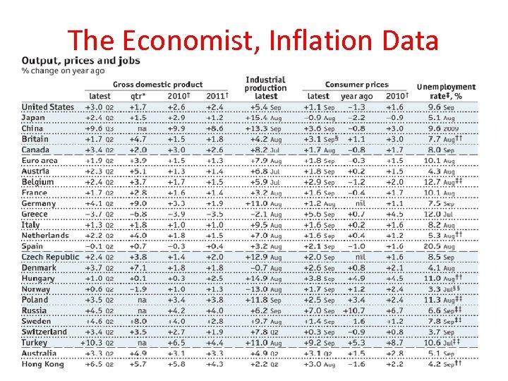 The Economist, Inflation Data