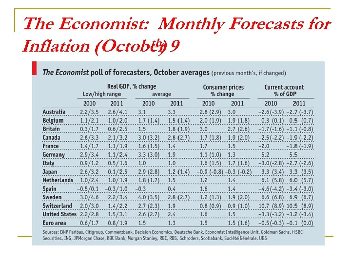 The Economist: Monthly Forecasts for th) Inflation (October 9