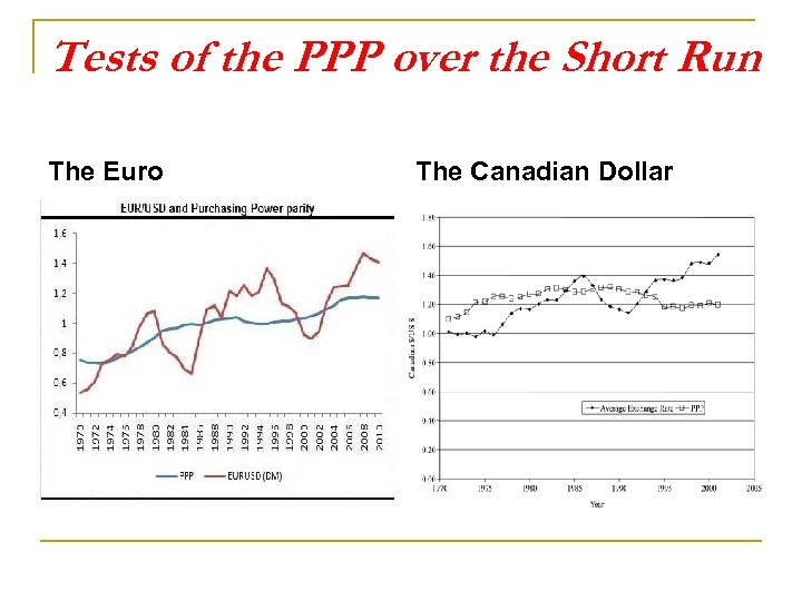 Tests of the PPP over the Short Run The Euro The Canadian Dollar