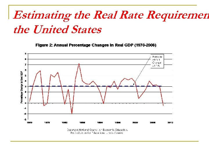 Estimating the Real Rate Requiremen the United States