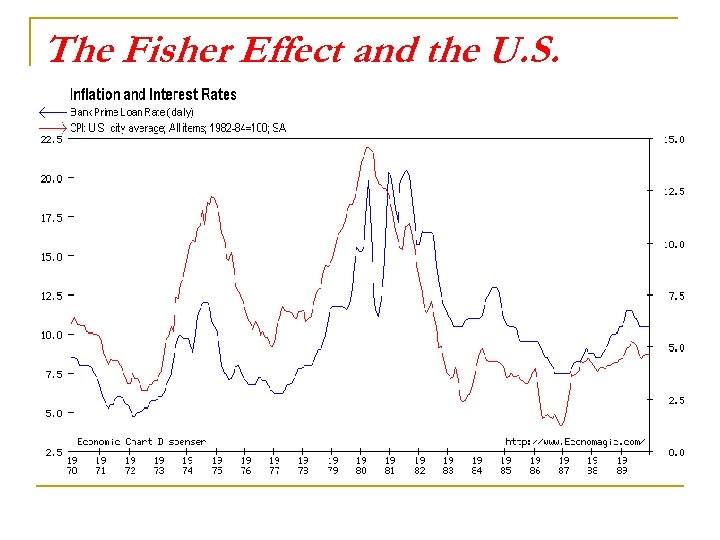 The Fisher Effect and the U. S.