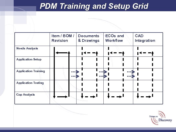 PDM Training and Setup Grid Item / BOM / Documents Revision & Drawings Needs