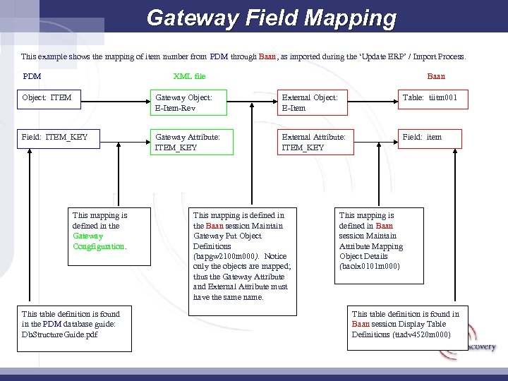 Gateway Field Mapping This example shows the mapping of item number from PDM