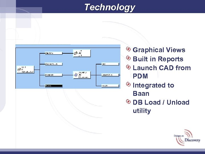 Technology Graphical Views Built in Reports Launch CAD from PDM Integrated to Baan DB