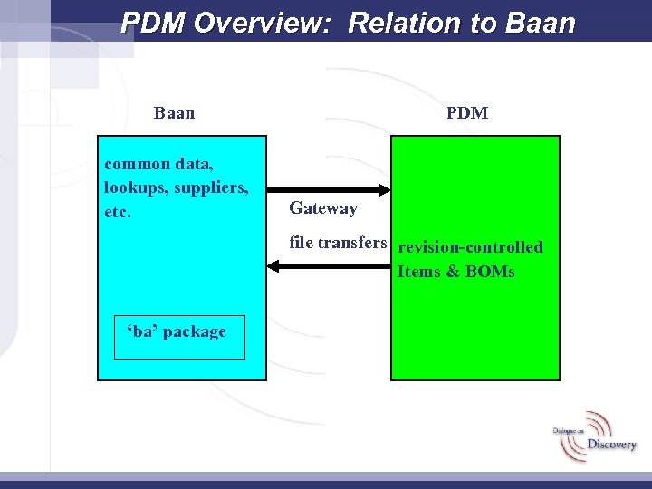 PDM Overview: Relation to Baan common data, lookups, suppliers, etc. PDM Gateway file transfers