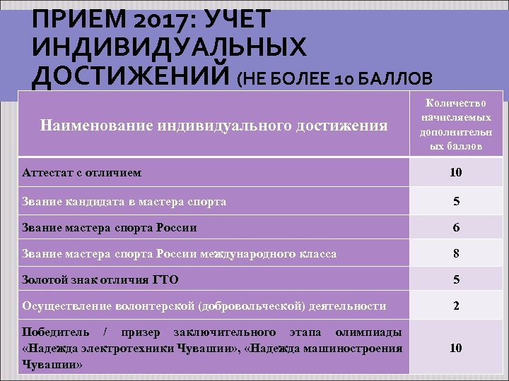 ПРИЕМ 2017: УЧЕТ ИНДИВИДУАЛЬНЫХ ДОСТИЖЕНИЙ (НЕ БОЛЕЕ 10 БАЛЛОВ СУММАРНО) Наименование индивидуального достижения Количество