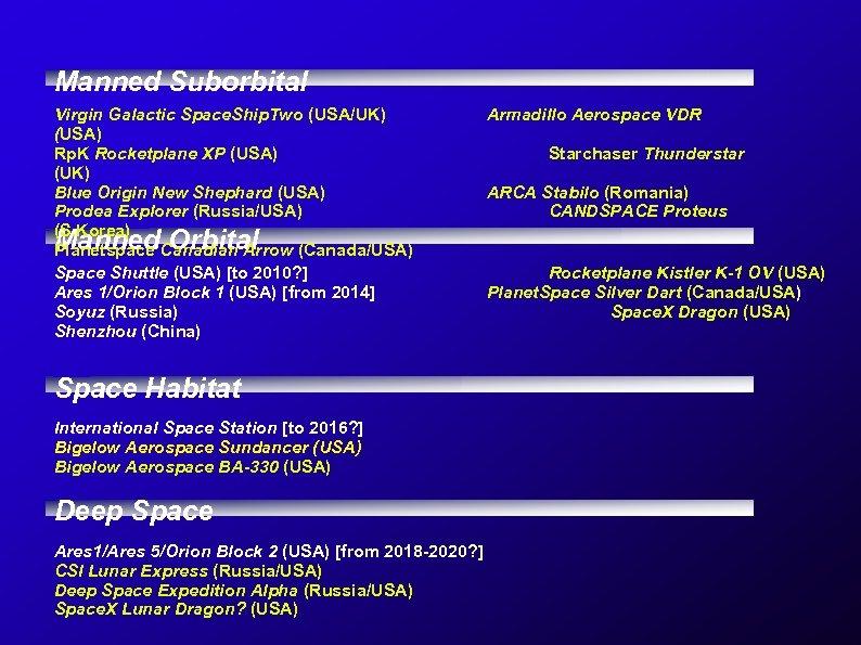 Manned Suborbital Virgin Galactic Space. Ship. Two (USA/UK) (USA) Rp. K Rocketplane XP (USA)