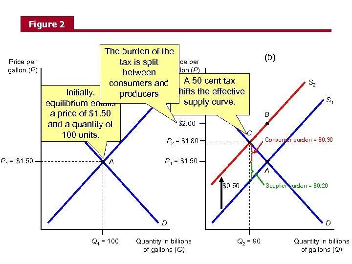 Figure 2 Price per gallon (P) The burden of the (a) tax is split