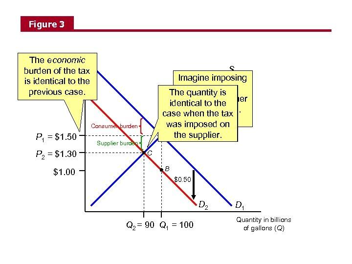 Figure 3 The economic Price per gallon (P) burden of the tax is identical