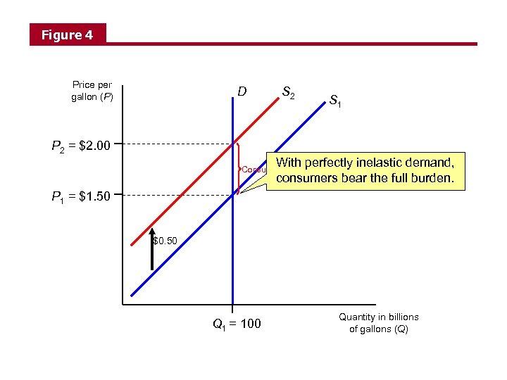Figure 4 Price per gallon (P) D S 2 S 1 P 2 =